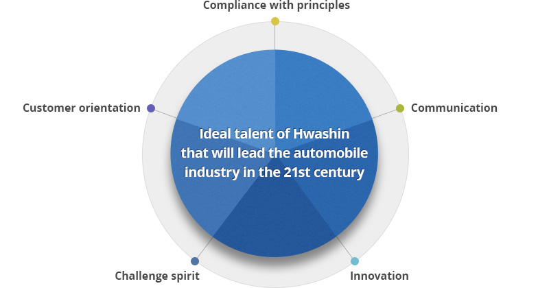 Ideal talent of Hwashin that will lead the automobile industry in the 21st century. compliance with principles, communication, innovation, challenge spirit, customer orientation.