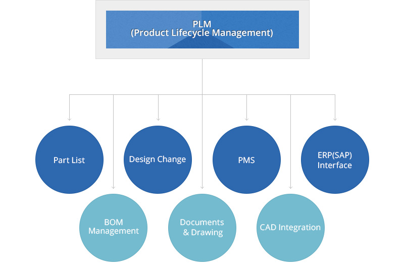 PLM(Product Lifecycle Management) : Part List, BOM Management, Design Change, Documents & Drawing, PMS, CAD Integration, ERP(SAP) Interface
