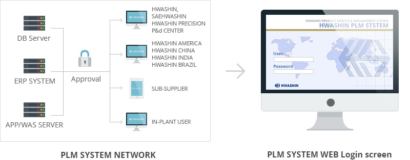 PLM SYSTEM NETWORK, PLM SYSTEM WEB Login screen