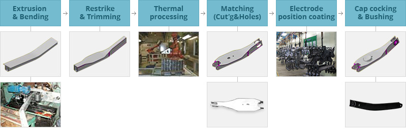 Extrusion&Bending - Restrike & Trimming - Thermal processing - Matching(Cut'g&Holes) - Electrode position coating - Cap cocking&Bushing